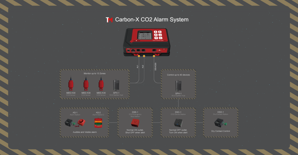 CO2 Monitoring for Cannabis Cultivation Grow Facilities